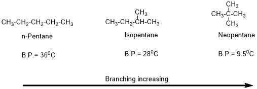 boiling point of an organic compound online organic chemistry tutor another important factor is a functional group of the organic molecule if the functional group have polarity and have a capacity of making hydrogen bonds