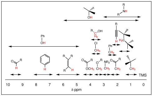 organic chemistry assignment help - Online Organic Chemistry