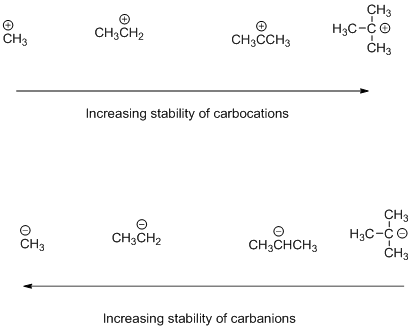Stability Order of Carbocation, Carbanion and Free Radicals - Online