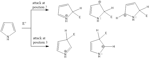Electrophilic Substitution in Pyrrole (Reactivity and Orientation